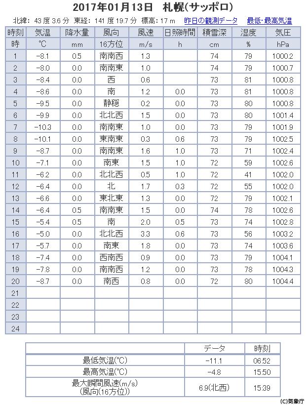 札幌 観測データ