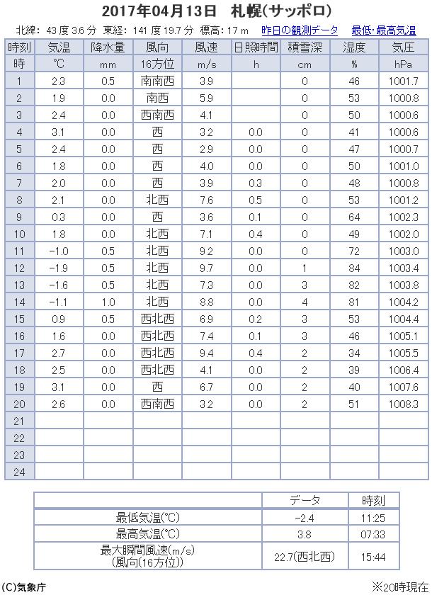 観測データ 札幌 2017/04/13