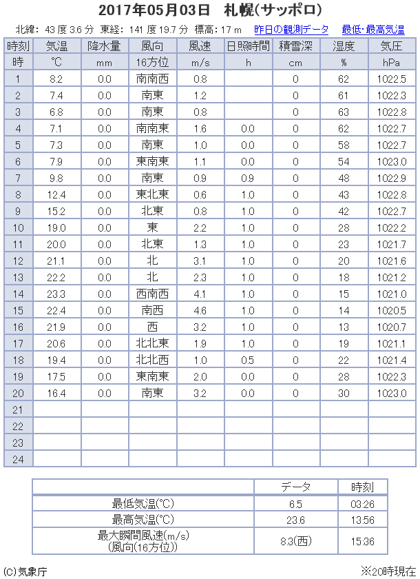 観測データ 札幌 2017/05/03