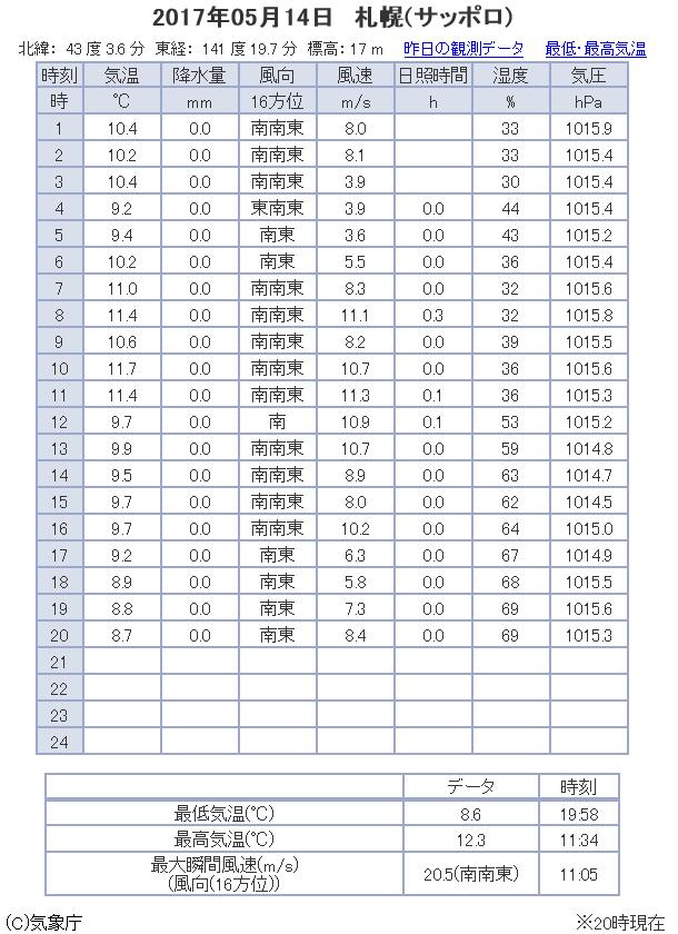 観測データ 札幌 2017/05/14
