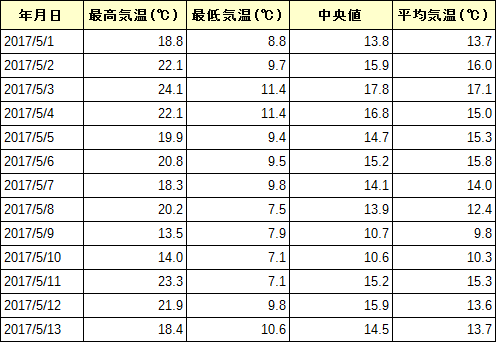 気温日別表 2015年5月
