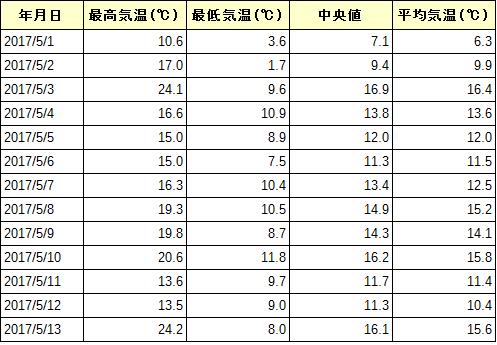 気温日別表 2016年5月
