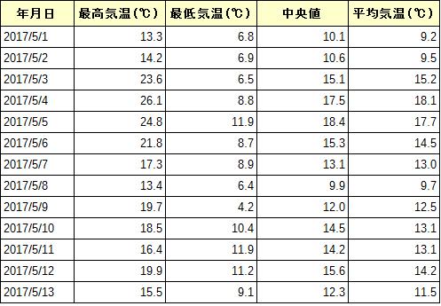 気温日別表 2017年5月