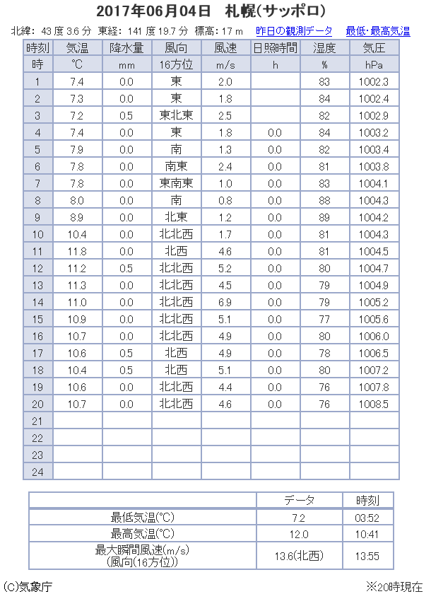 観測データ 札幌 2017/06/04