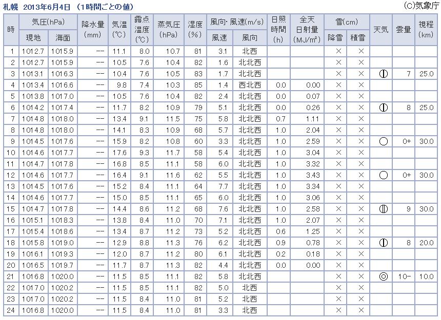 観測データ 札幌 2013