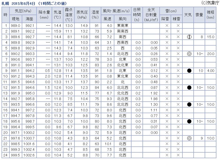 観測データ 札幌 2015