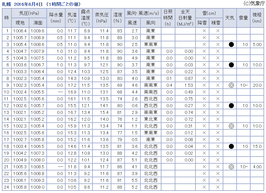 観測データ 札幌 2016