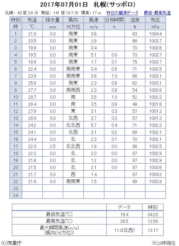 観測データ 札幌 2017/07/01