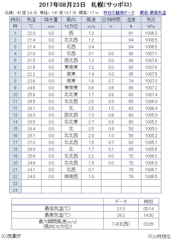 観測データ 札幌 2017/08/23