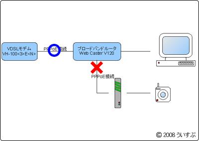ネット接続図A