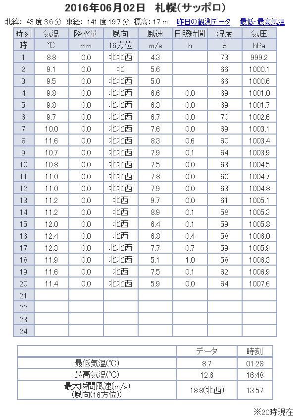 観測データ 札幌