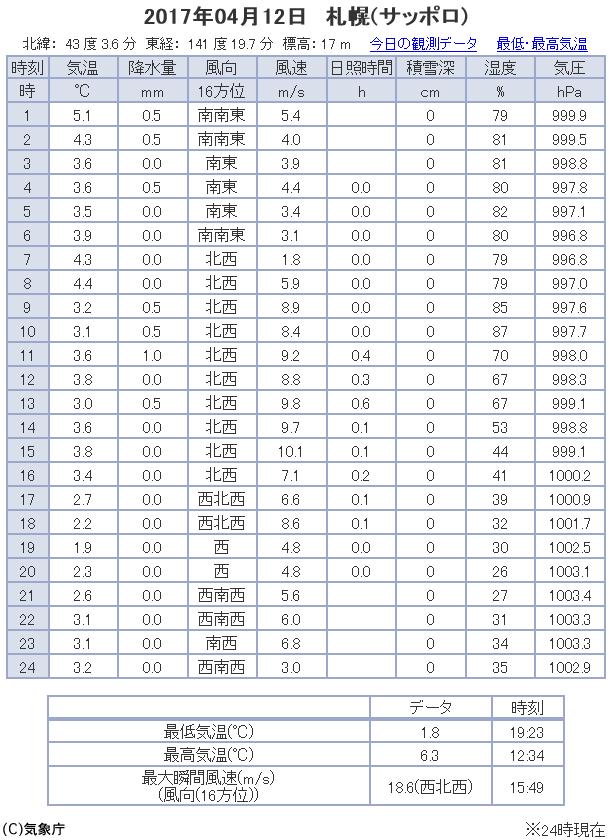 観測データ 札幌 2017/04/12