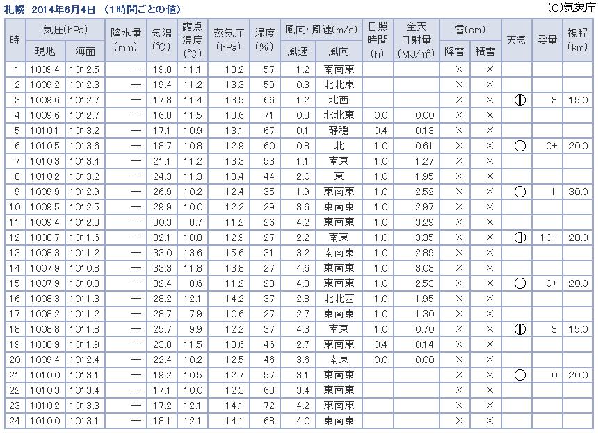 観測データ 札幌 2014