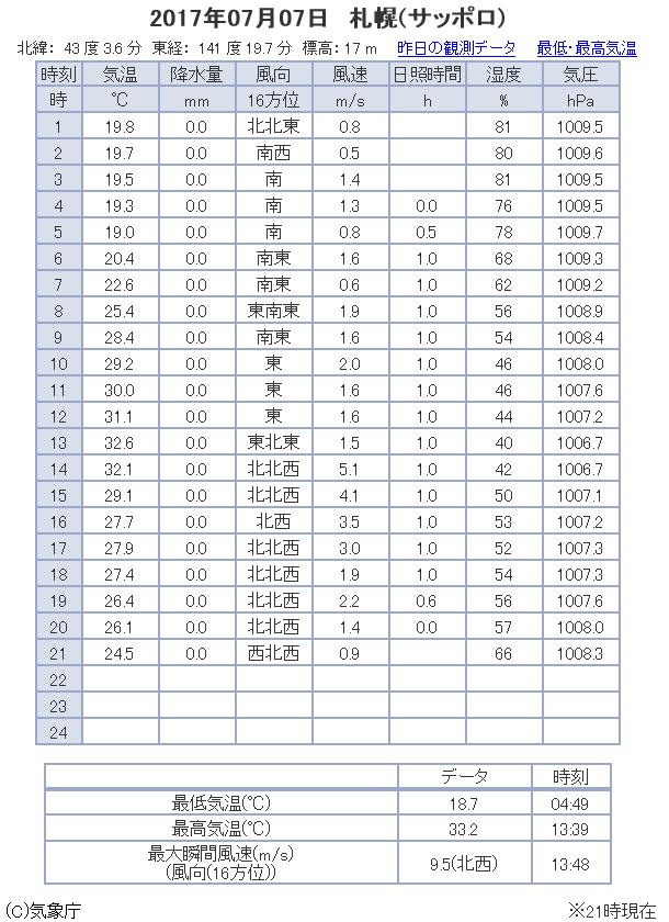 札幌市 観測データ