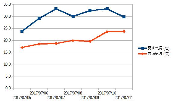 観測データ 札幌 グラフ