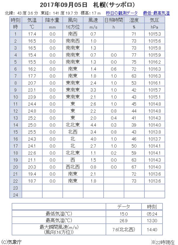 観測データ 札幌 2017/09/05