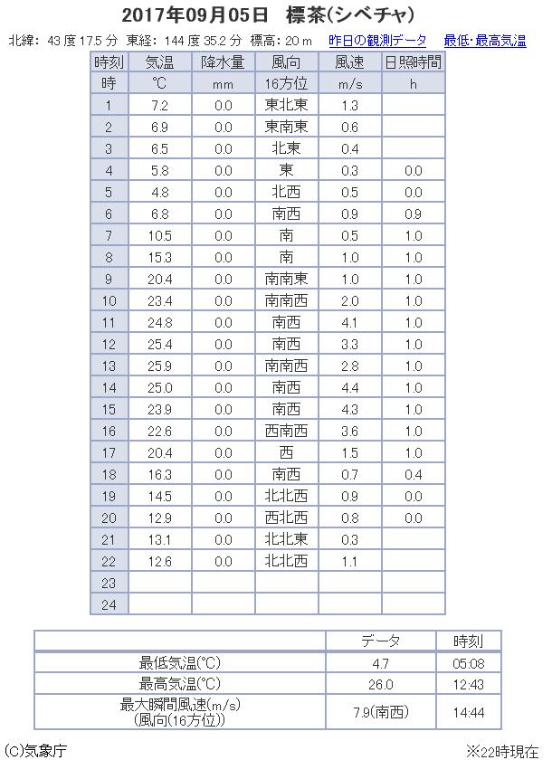 観測データ 標茶(しべちゃ) 2017/09/05