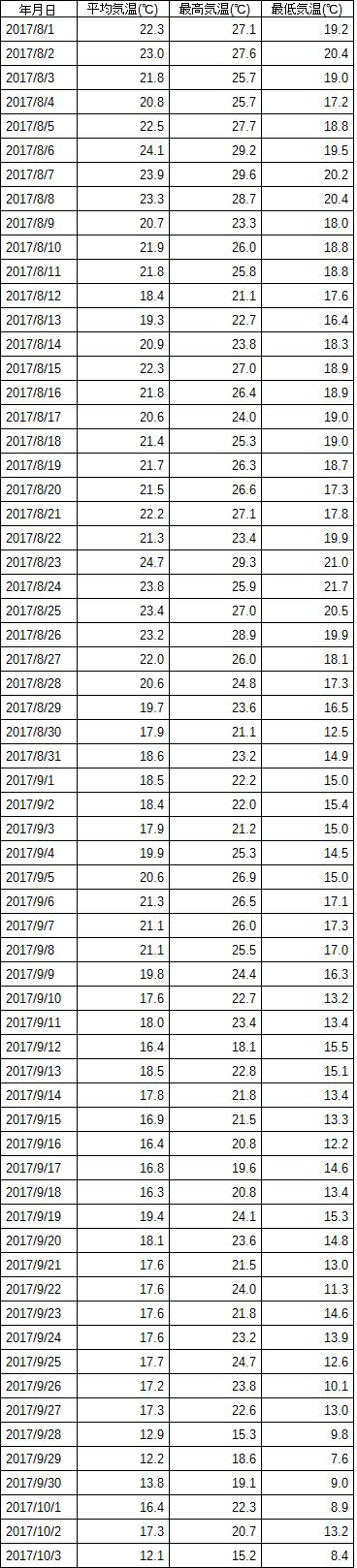 気象データ 表