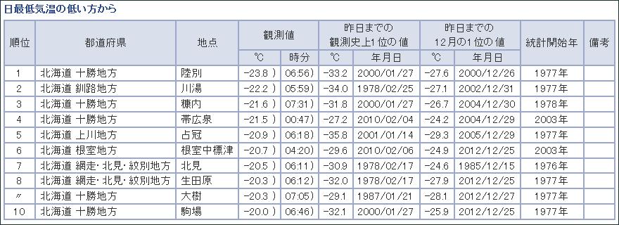 気象庁 観測データ 最低気温ランキング