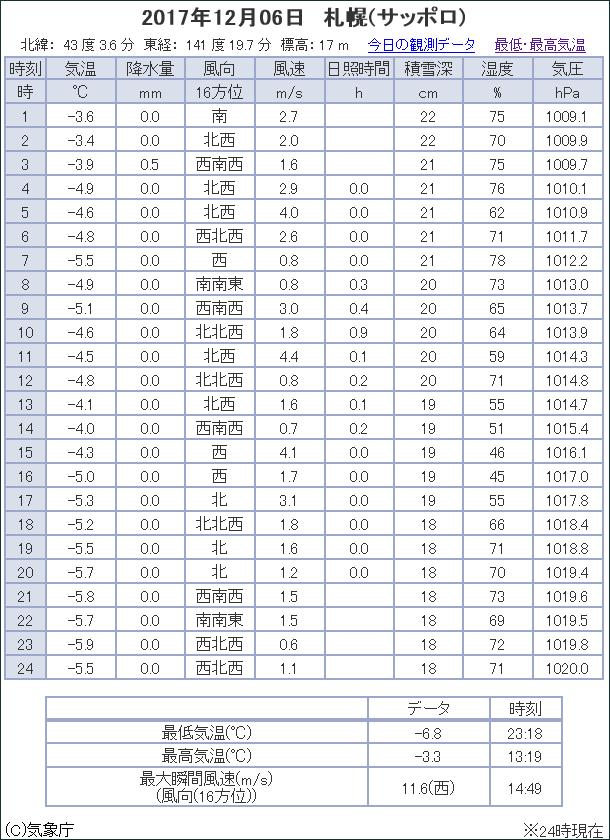 観測データ 札幌 2017/12/06