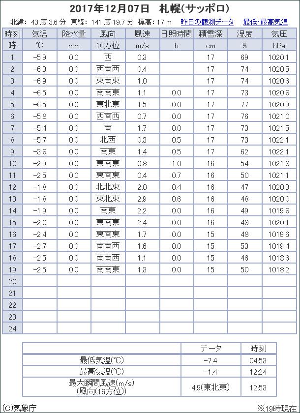 観測データ 札幌 2017/12/07