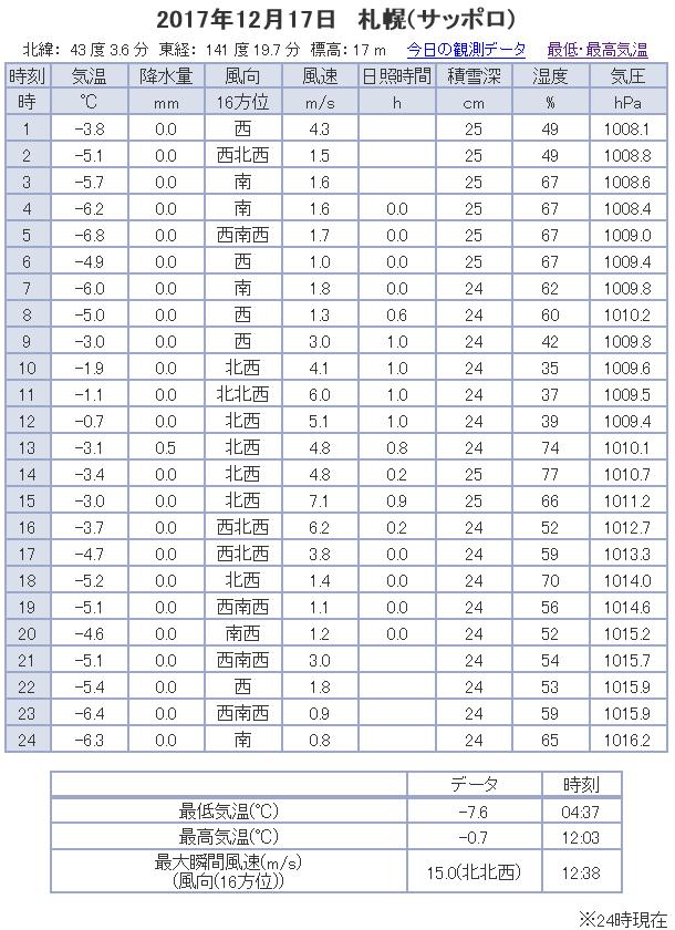 観測データ 札幌 2017/12/17