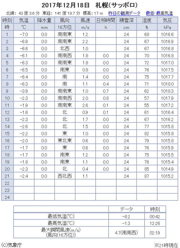 観測データ 札幌 2017/12/18