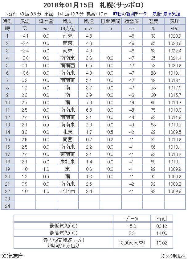 観測データ 札幌 2018/01/15