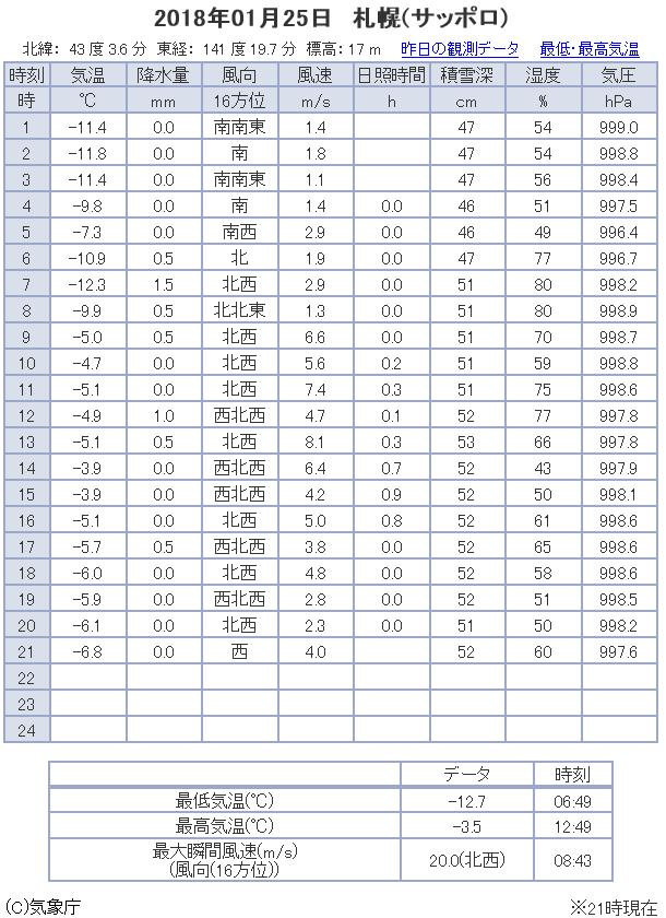 観測データ 札幌 2018/01/25