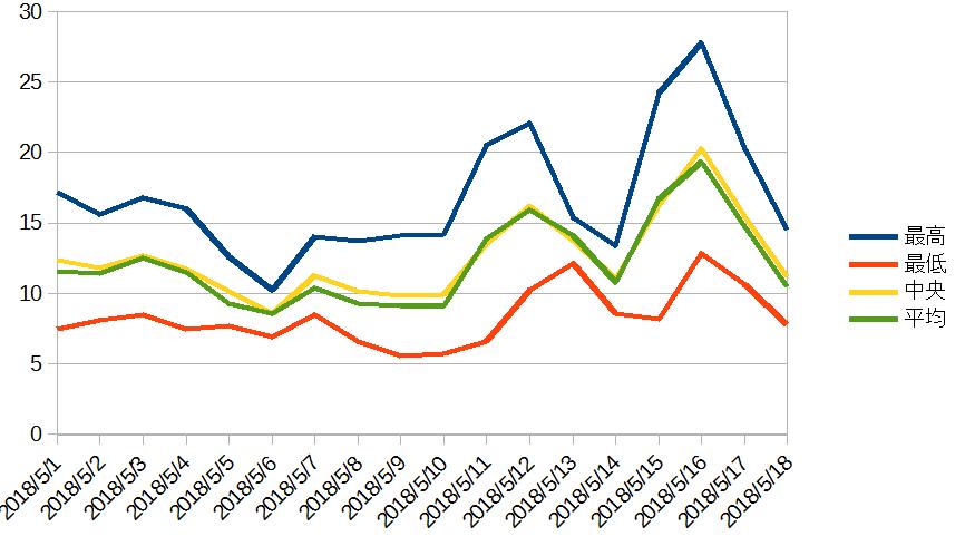 近近の観測データ (気温グラフ)