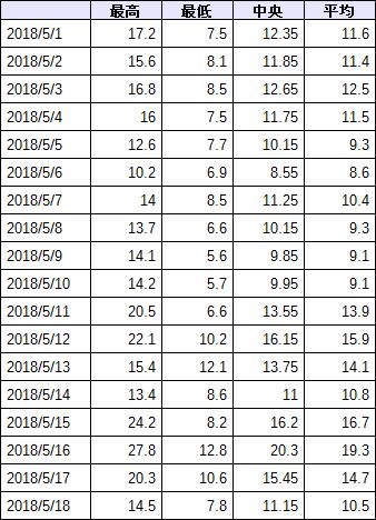 近近の観測データ (気温 表)