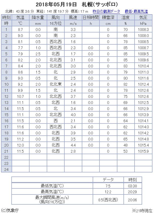 観測データ 札幌 2018/05/19