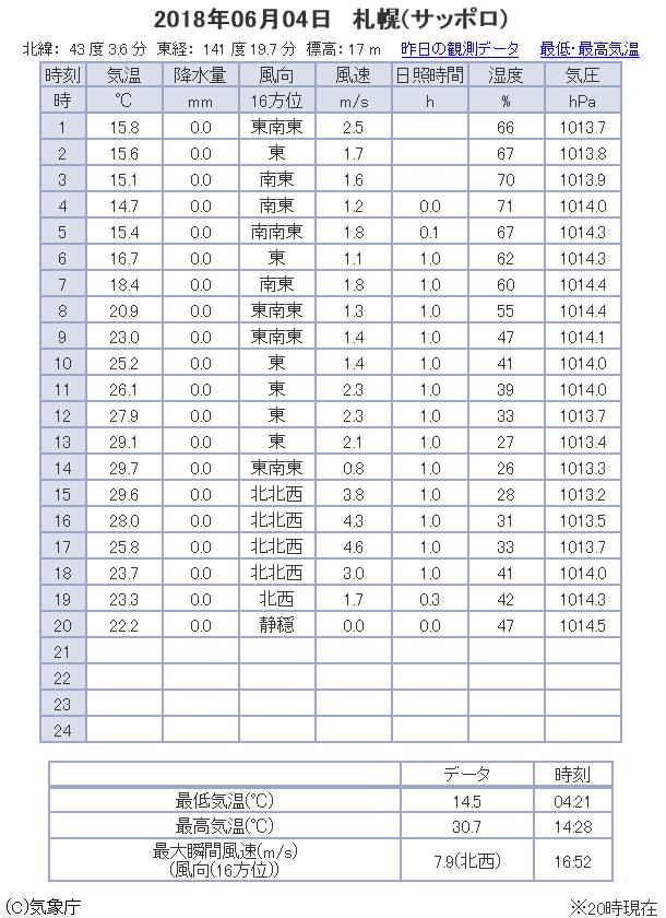 観測データ 札幌 2018/06/04