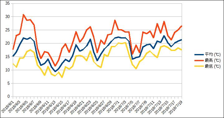 6月1日〜7月19日の観測データ (気温グラフ)