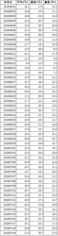6月1日〜7月19日の観測データ (気温 表)