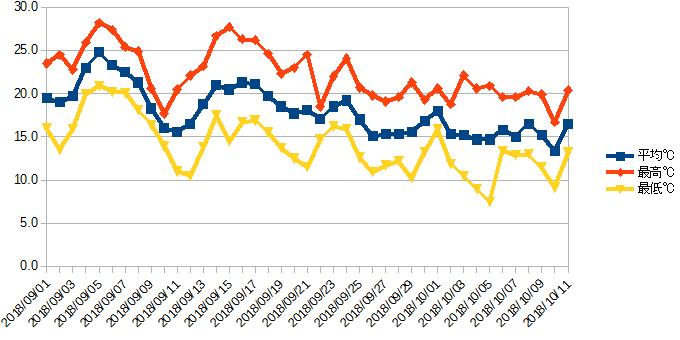 9月1日〜10月11日の観測データ (気温グラフ)