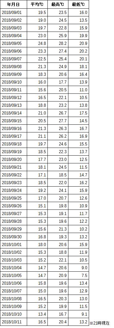 9月1日〜10月11日の観測データ (気温 表)