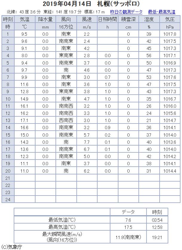 観測データ(札幌)