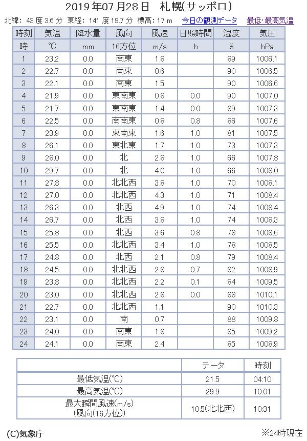 観測データ 2019/07/28 札幌