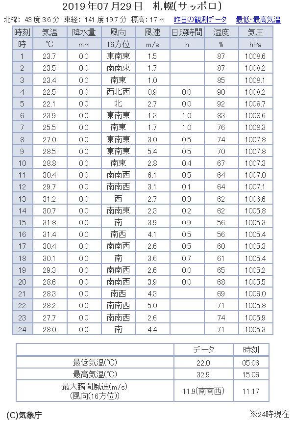 観測データ 2019/07/29 札幌