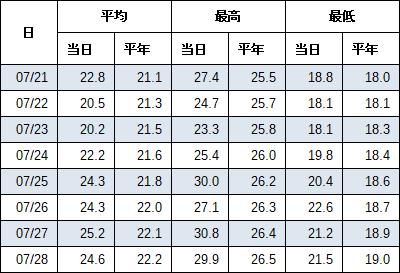 最近のデータ(表)
