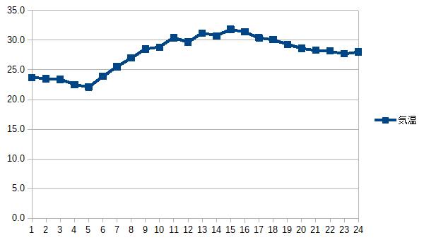 最近のデータ(当日グラフ)