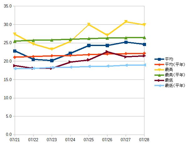 最近のデータ(グラフ)