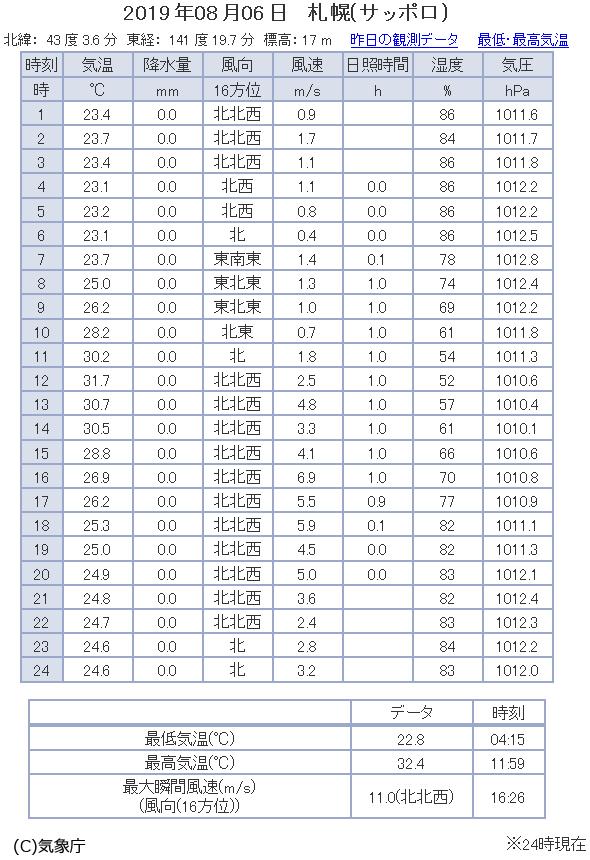 観測データ(札幌)2019/08/06