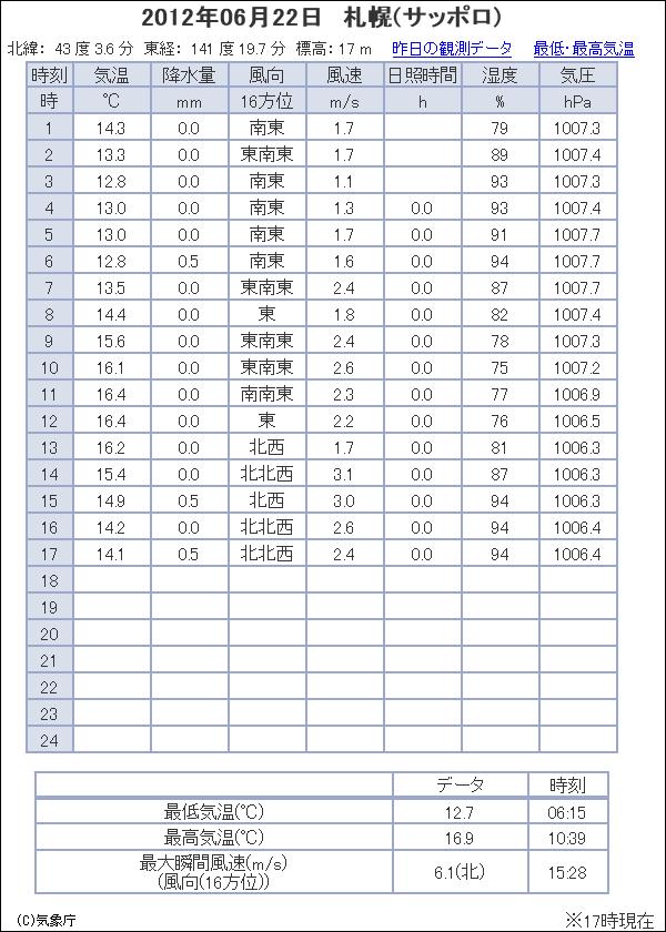 札幌2012/06/22の気温