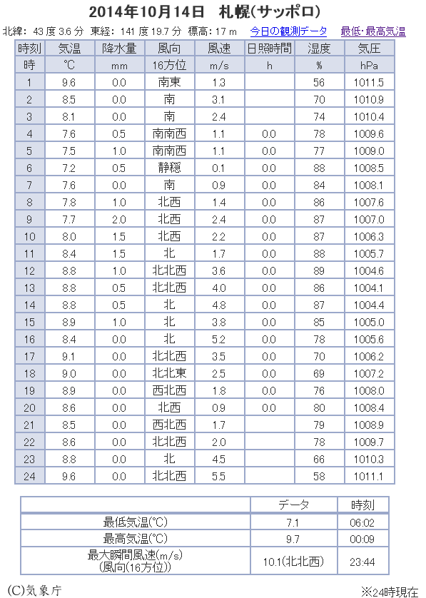 札幌の観測データ